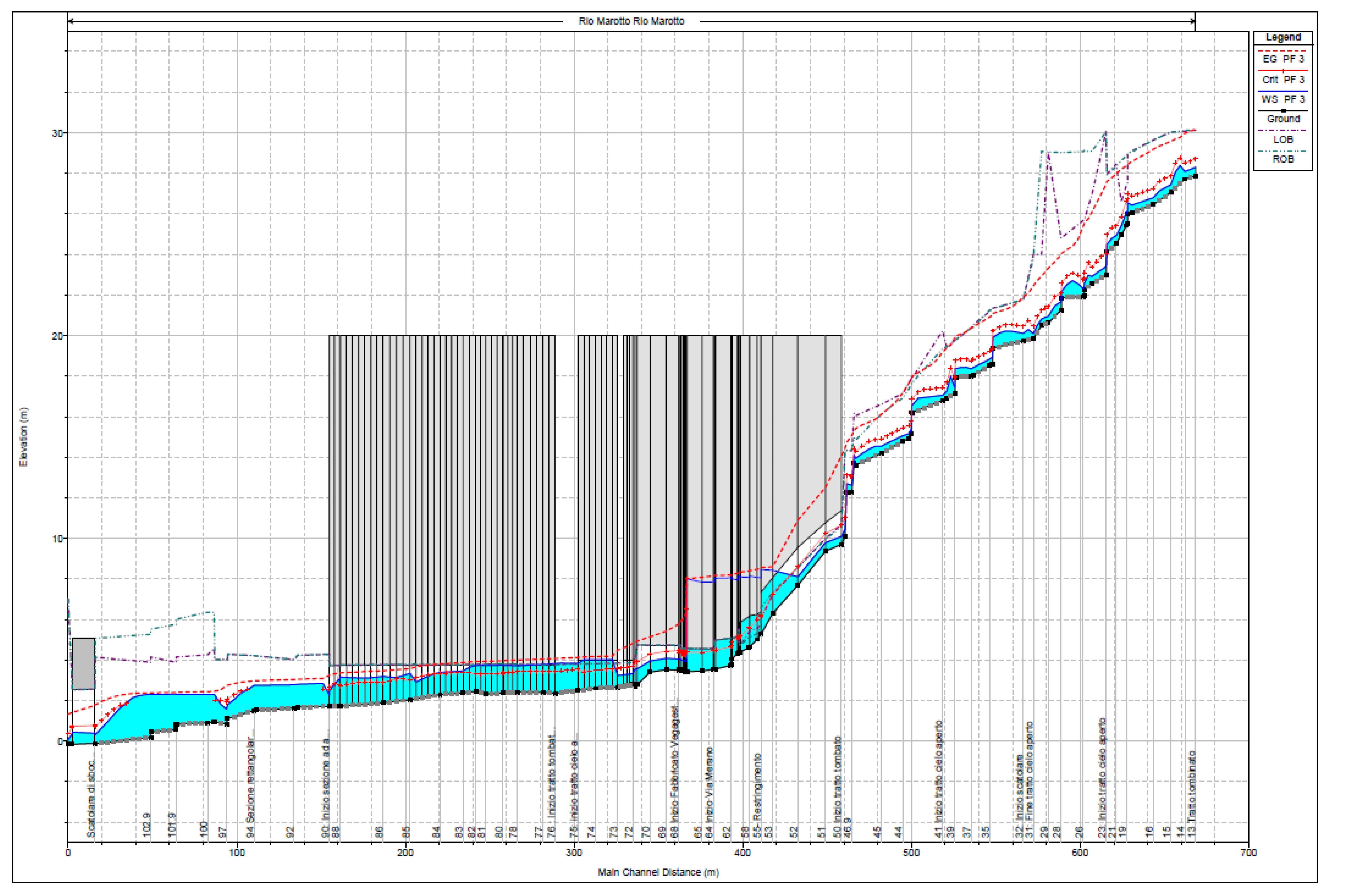 Modello Hec Ras del tratto oggetto di studio con T= 5 anni.