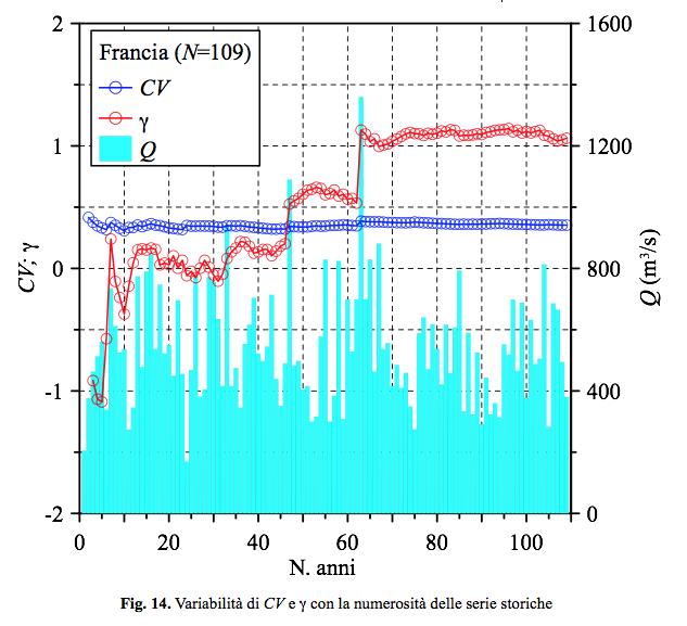 Modelli probabilistici per la stima delle portate di piena di elevato tempo di ritorno