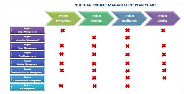 PM Plan Chart
