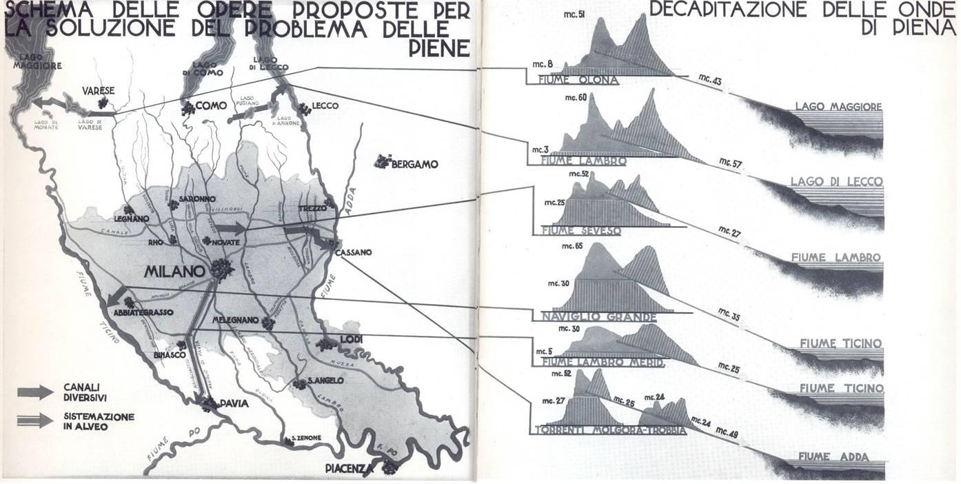 Piano coordinamento delle acque 1938