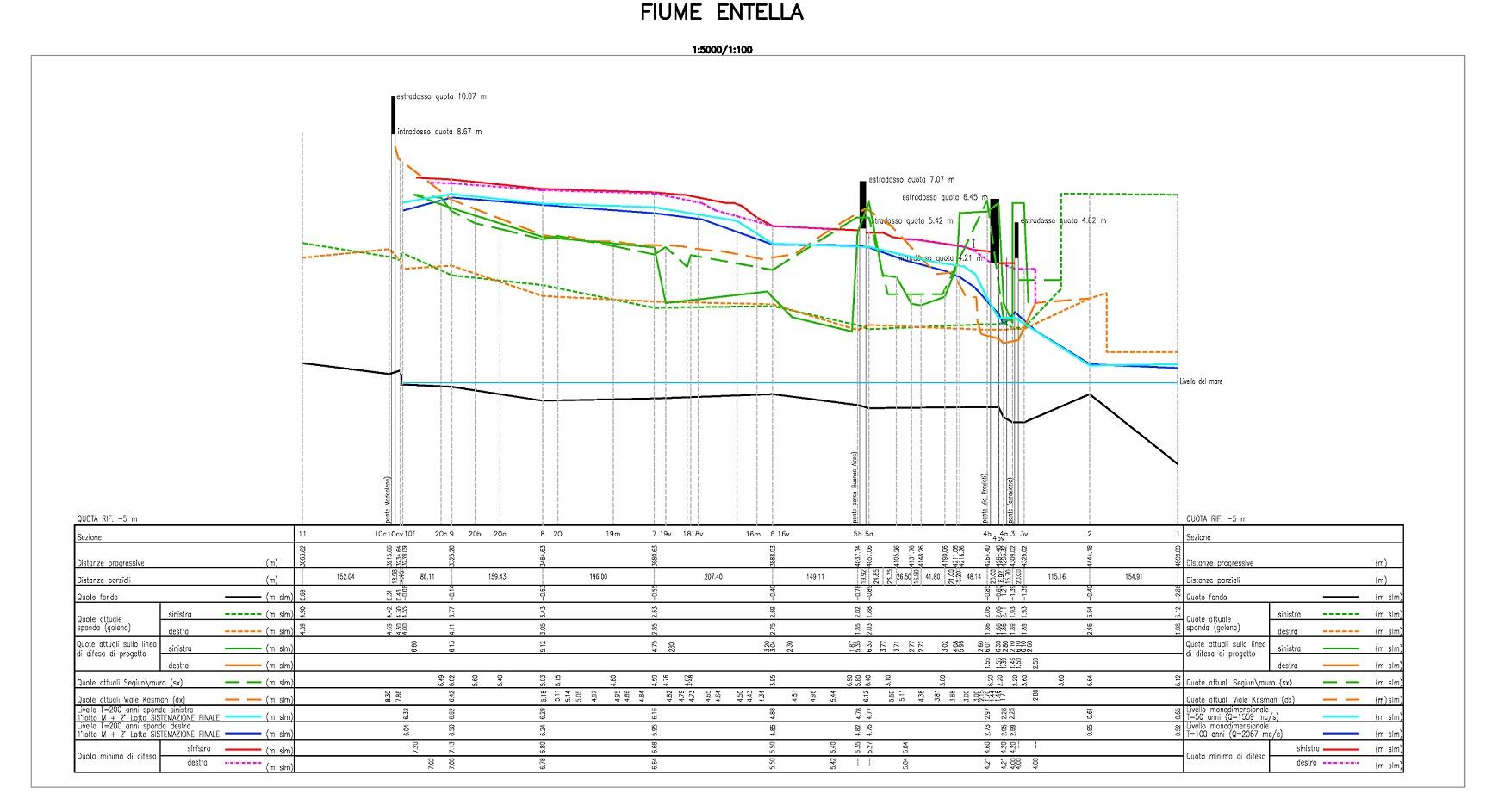 04-Sezione-idrografica-Entella
