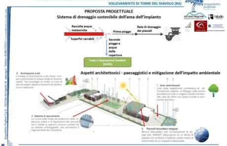 03 - Sistema di drenaggio sostenibile